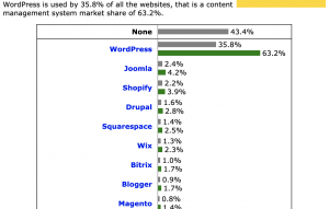 w3techs chart comparing wordpress to competitor cms